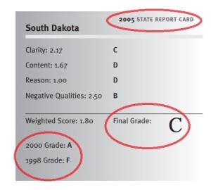 Fordham 98 2000 2005 math standards grade